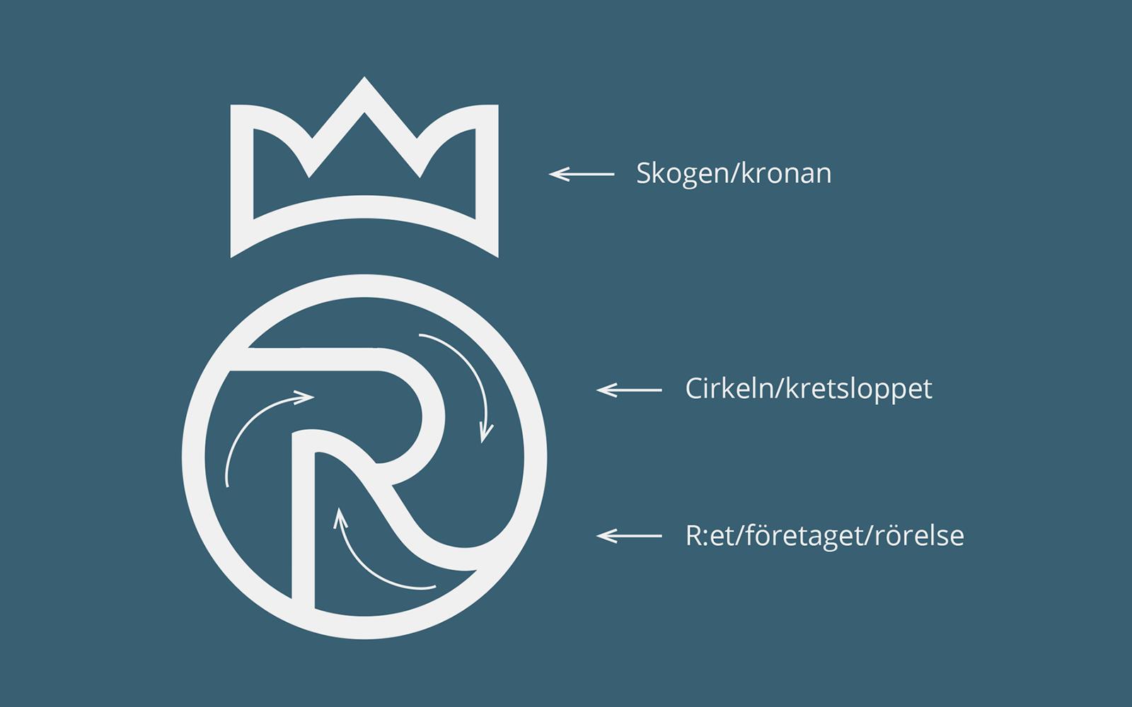 Förklaring av de olika delarna i Rottneros logotype