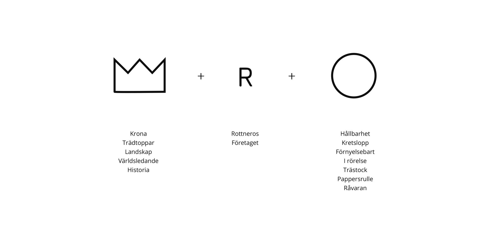 rottneros-logotypdelar